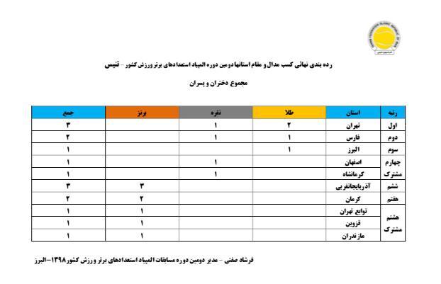 فارس نائب قهرمان دومین المپیاد استعداد های برتر تنیس کشور شد